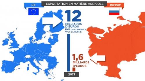 exportations-ue28-vers-russie_fr.jpg